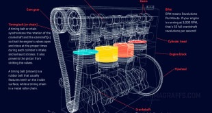 how a car engine work