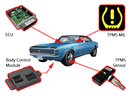tpms how it work