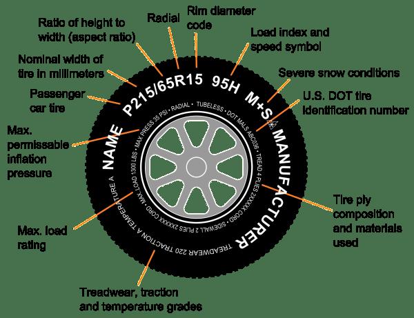 Tire code