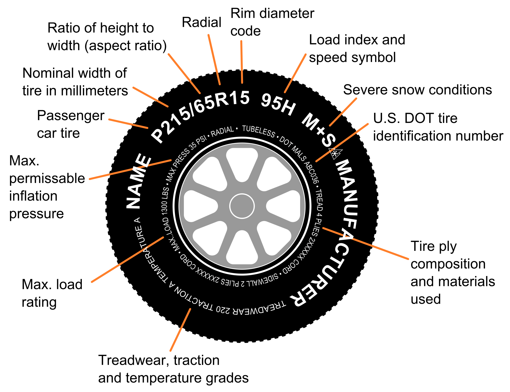 How To Read A Tire >> What Mean Inscriptions On Your Tires Funtodrive Net