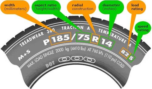 tire-determining