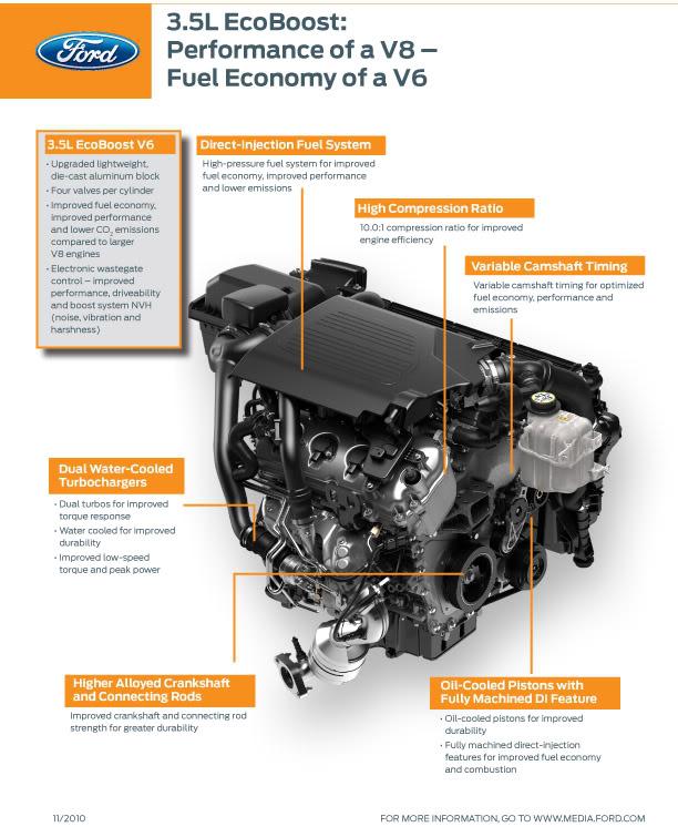 3.5l EcoBoost V6