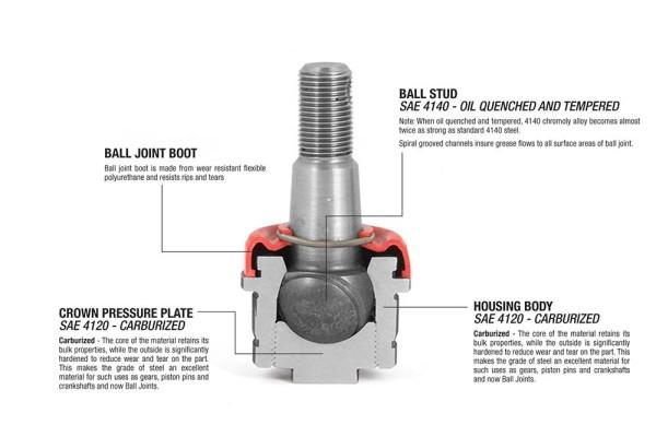 ball joint scheme